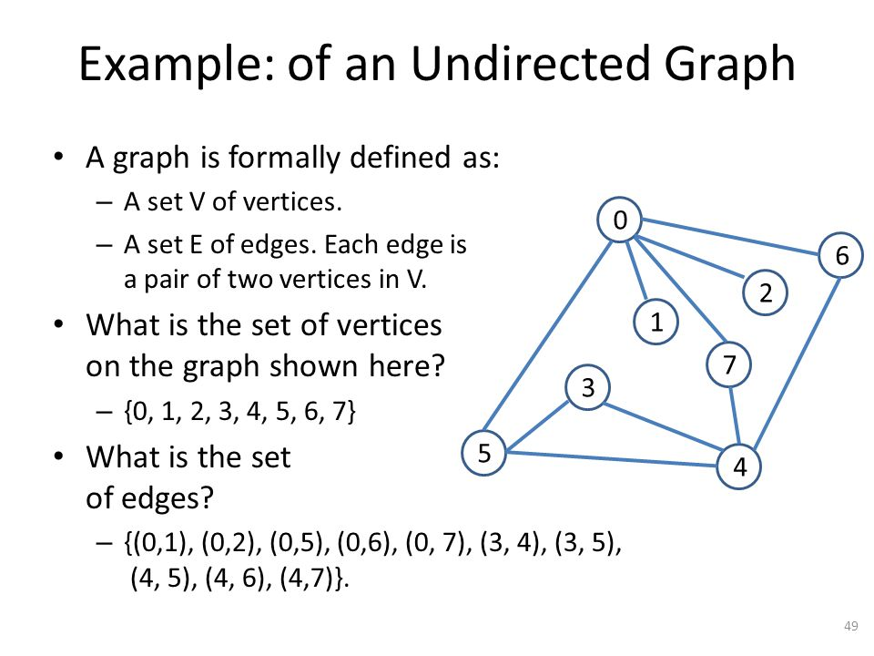Example: of an Undirected Graph