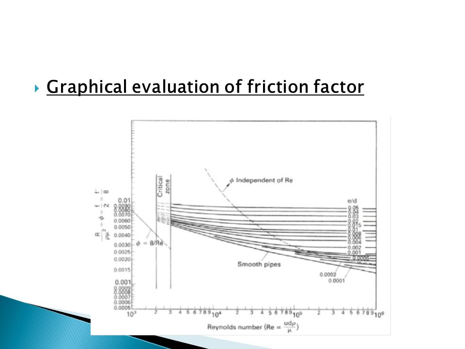 Graphical evaluation of friction factor