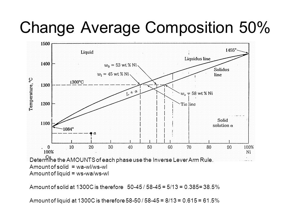 Change Average Composition 50%