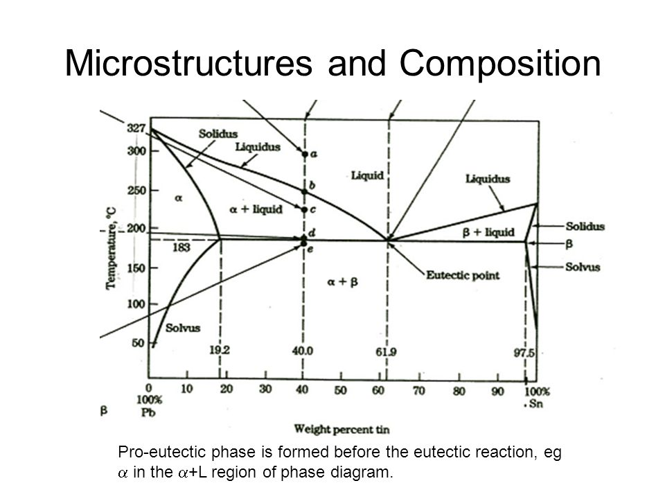 Microstructures and Composition