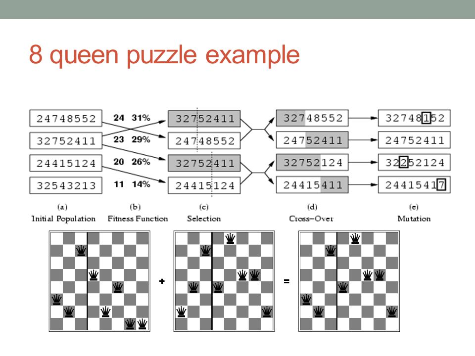 8 queen puzzle example