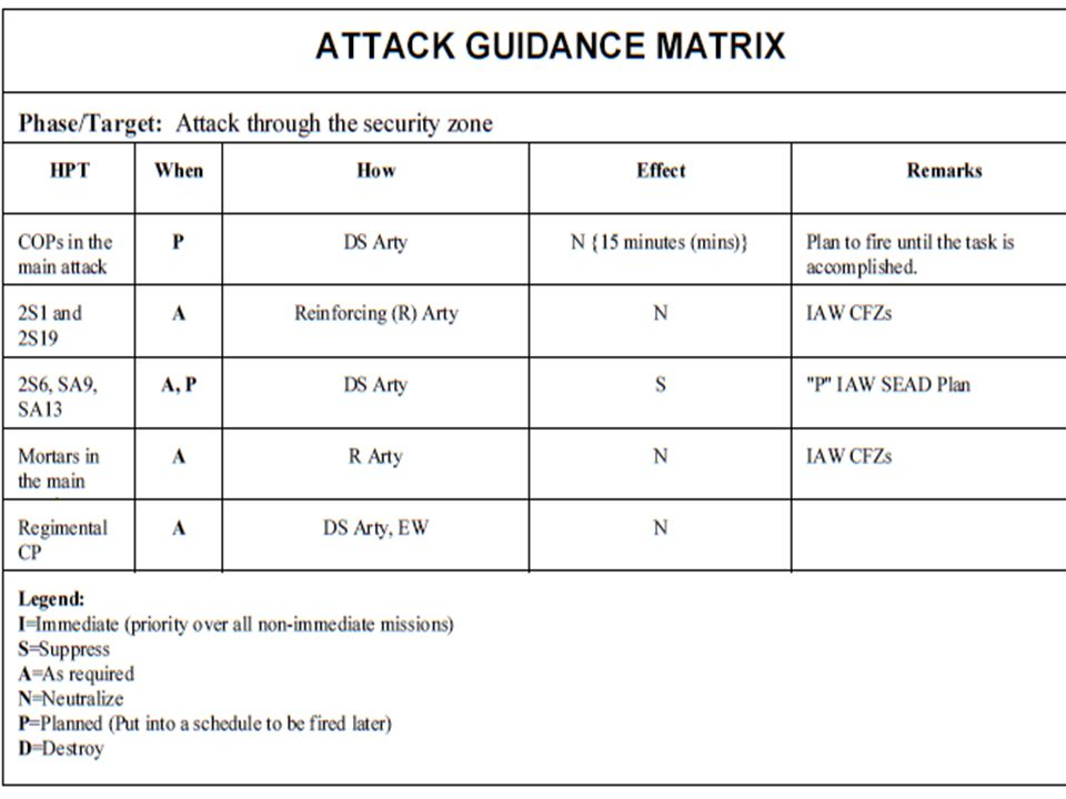 Attack Guidance Matrix