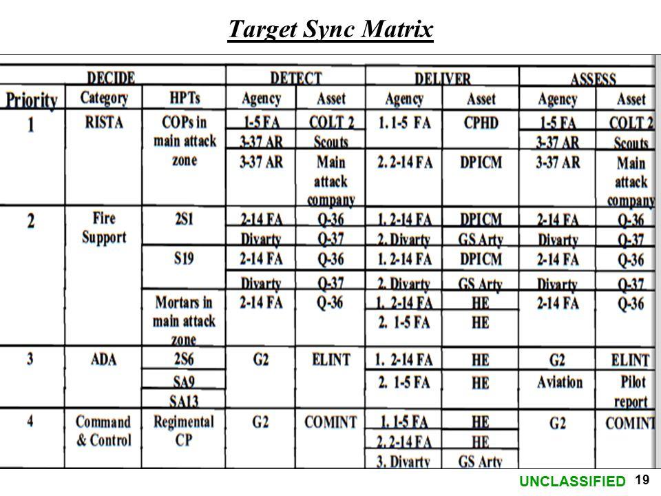 Target Sync Matrix
