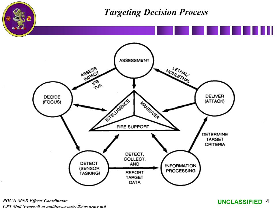 Targeting Decision Process