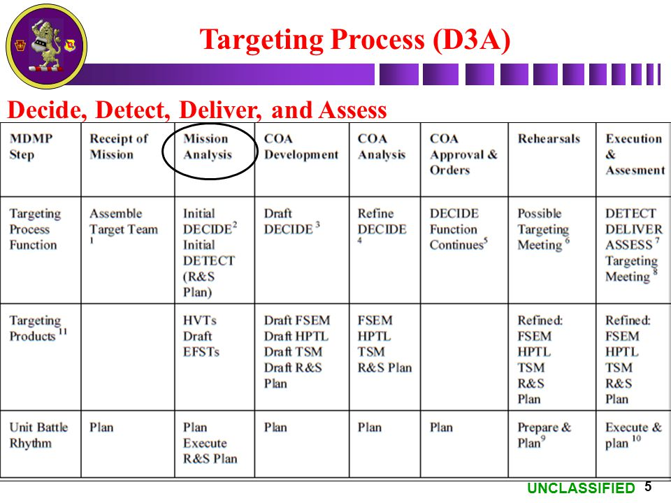 Targeting Process (D3A)