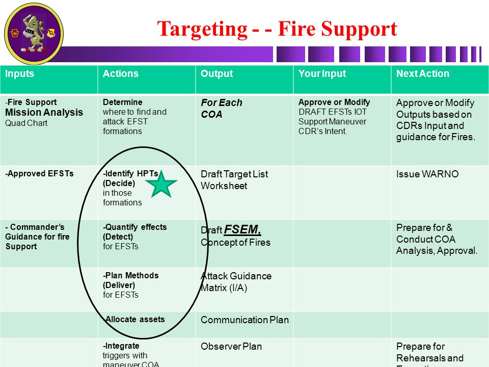 Targeting - - Fire Support