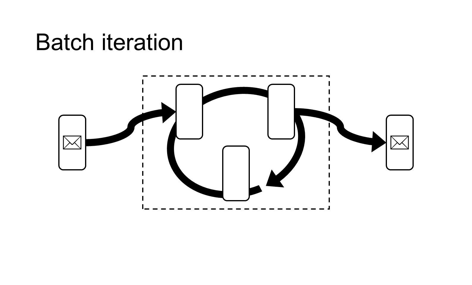 Batch iteration  