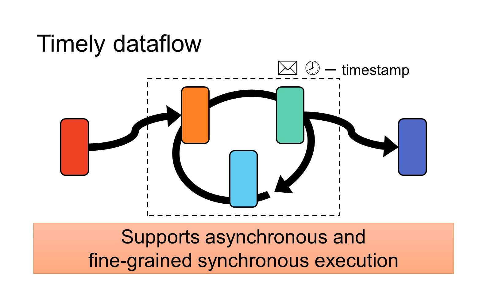 Supports asynchronous and fine-grained synchronous execution