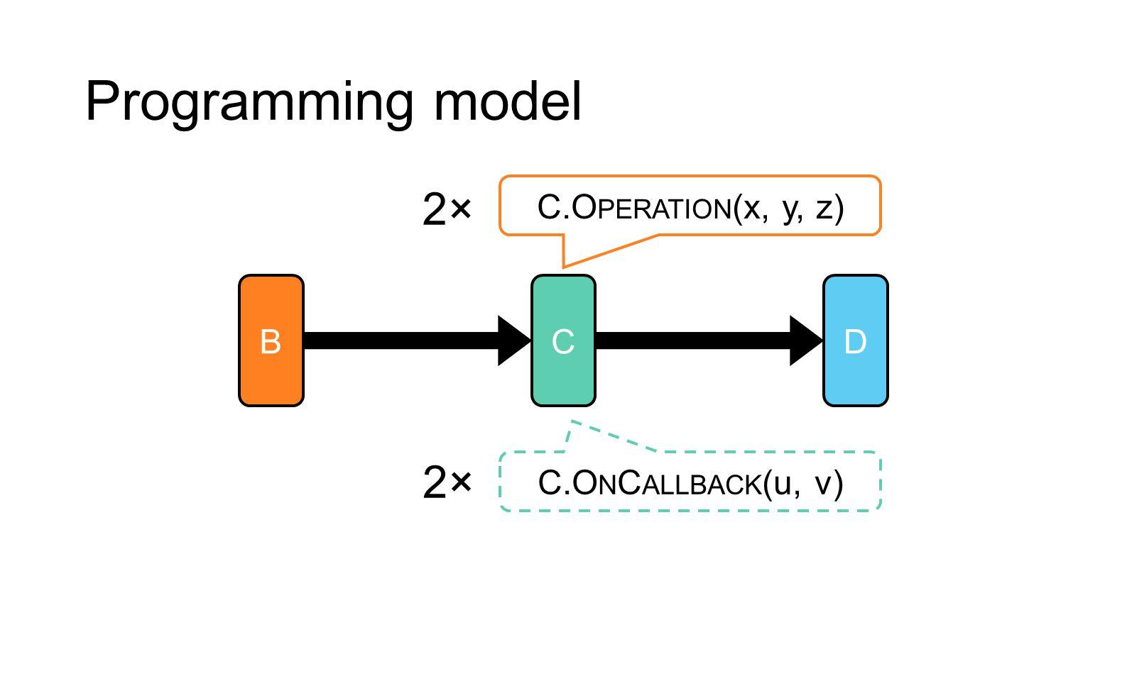 Programming model 2× C.Operation(x, y, z) B C D 2× C.OnCallback(u, v)