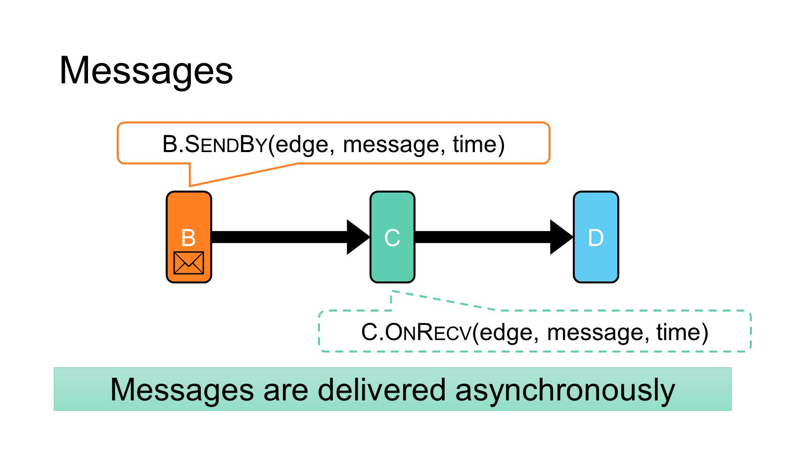 Messages  Messages are delivered asynchronously