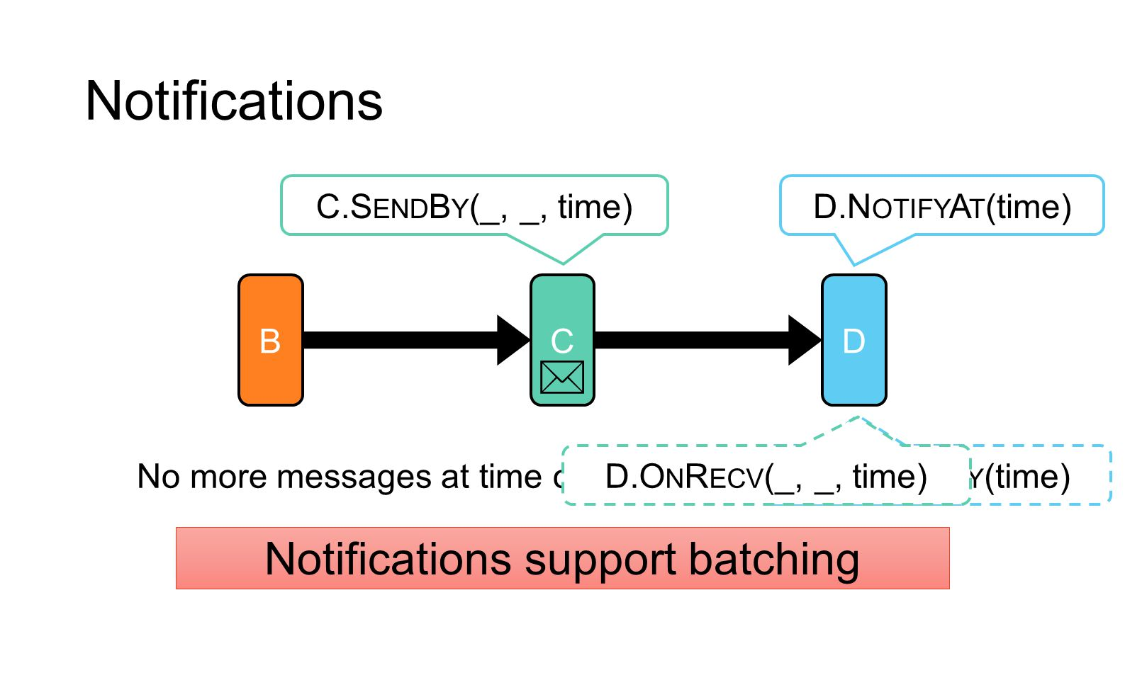 Notifications support batching