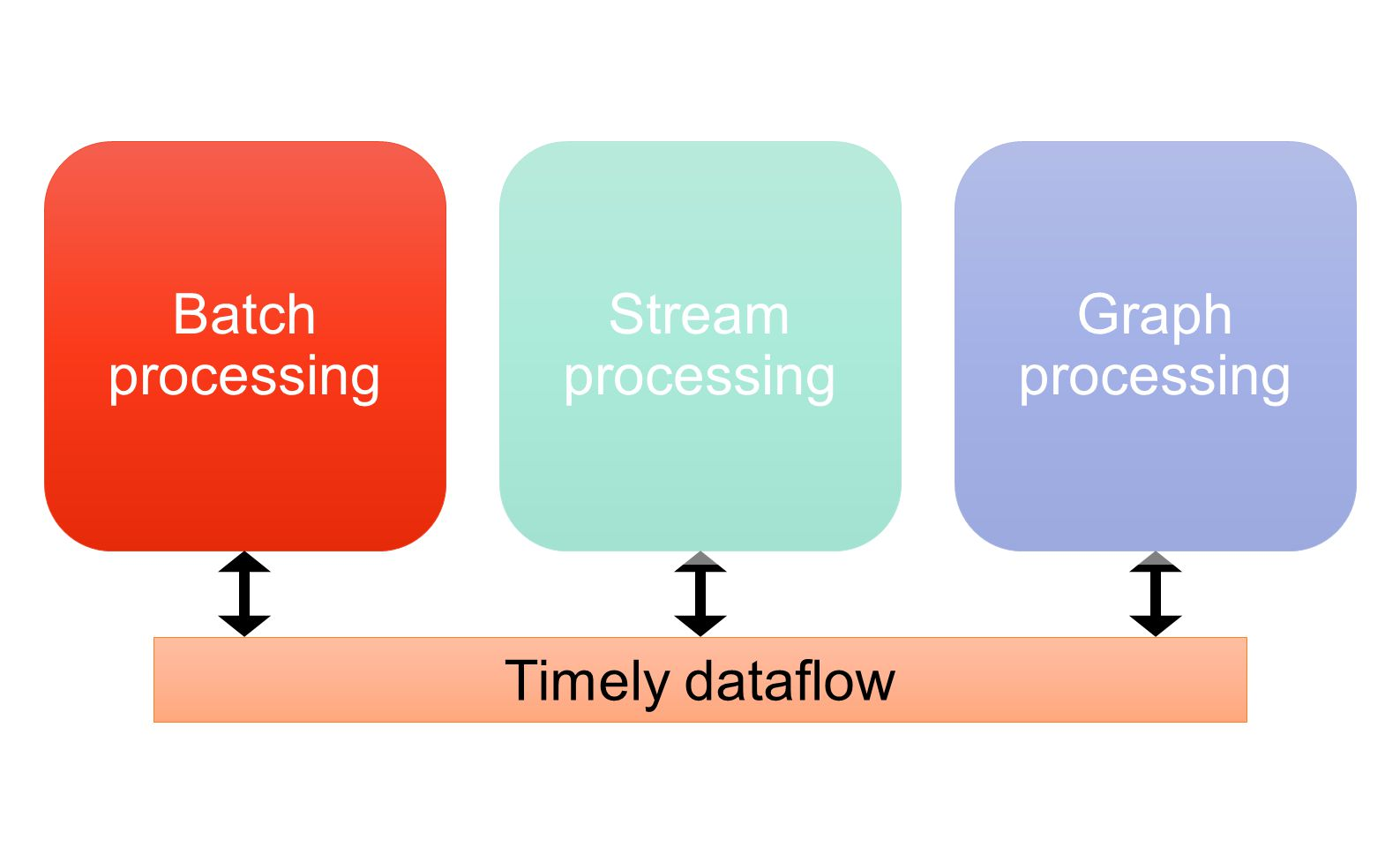 Batch processing Stream processing Graph processing Timely dataflow