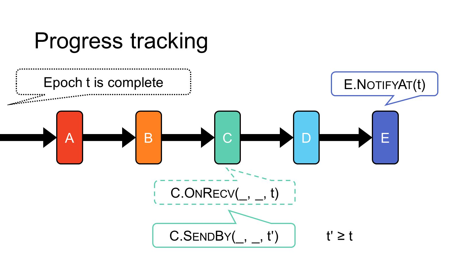 Progress tracking Epoch t is complete E.NotifyAt(t) A B C D E