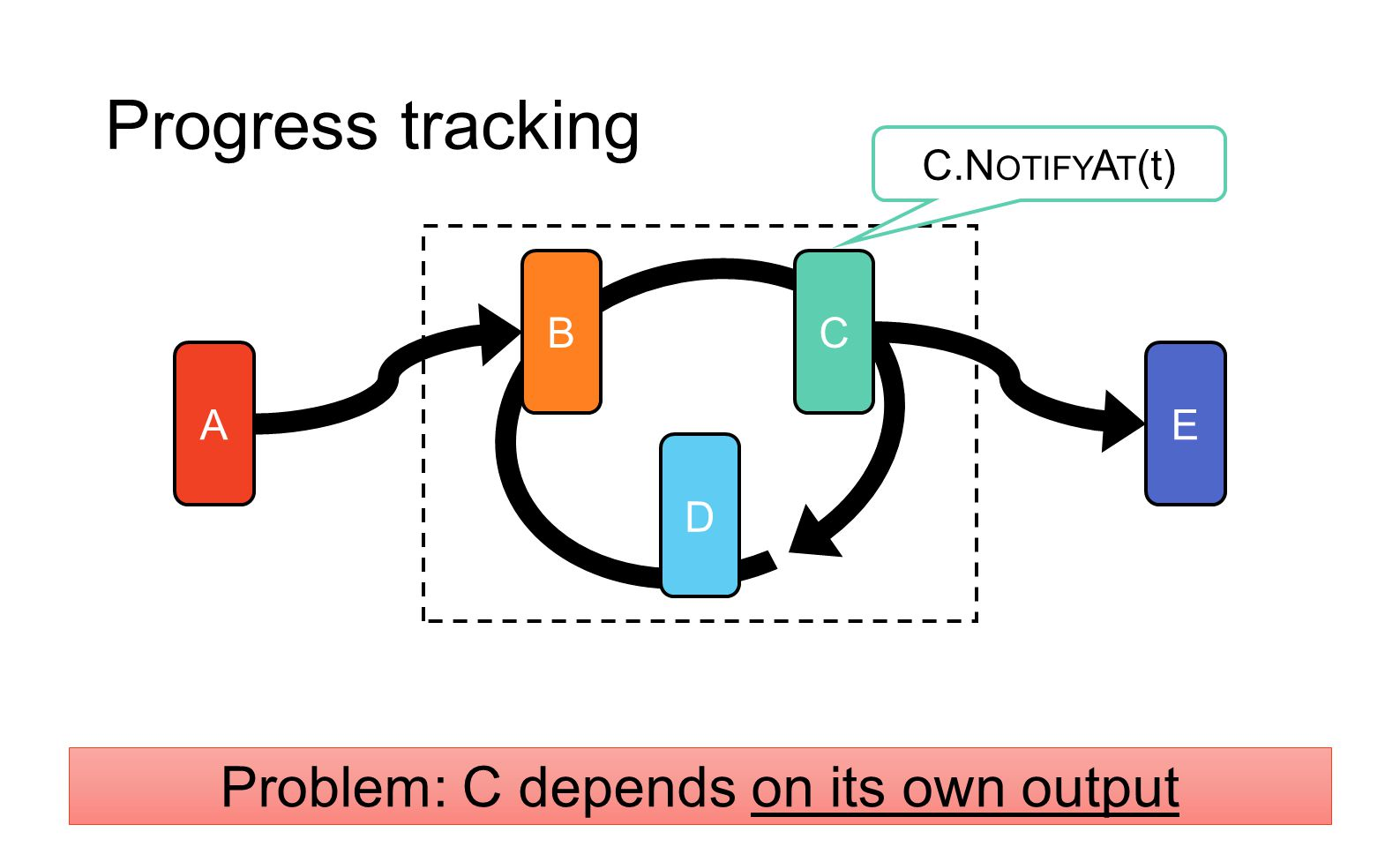 Problem: C depends on its own output