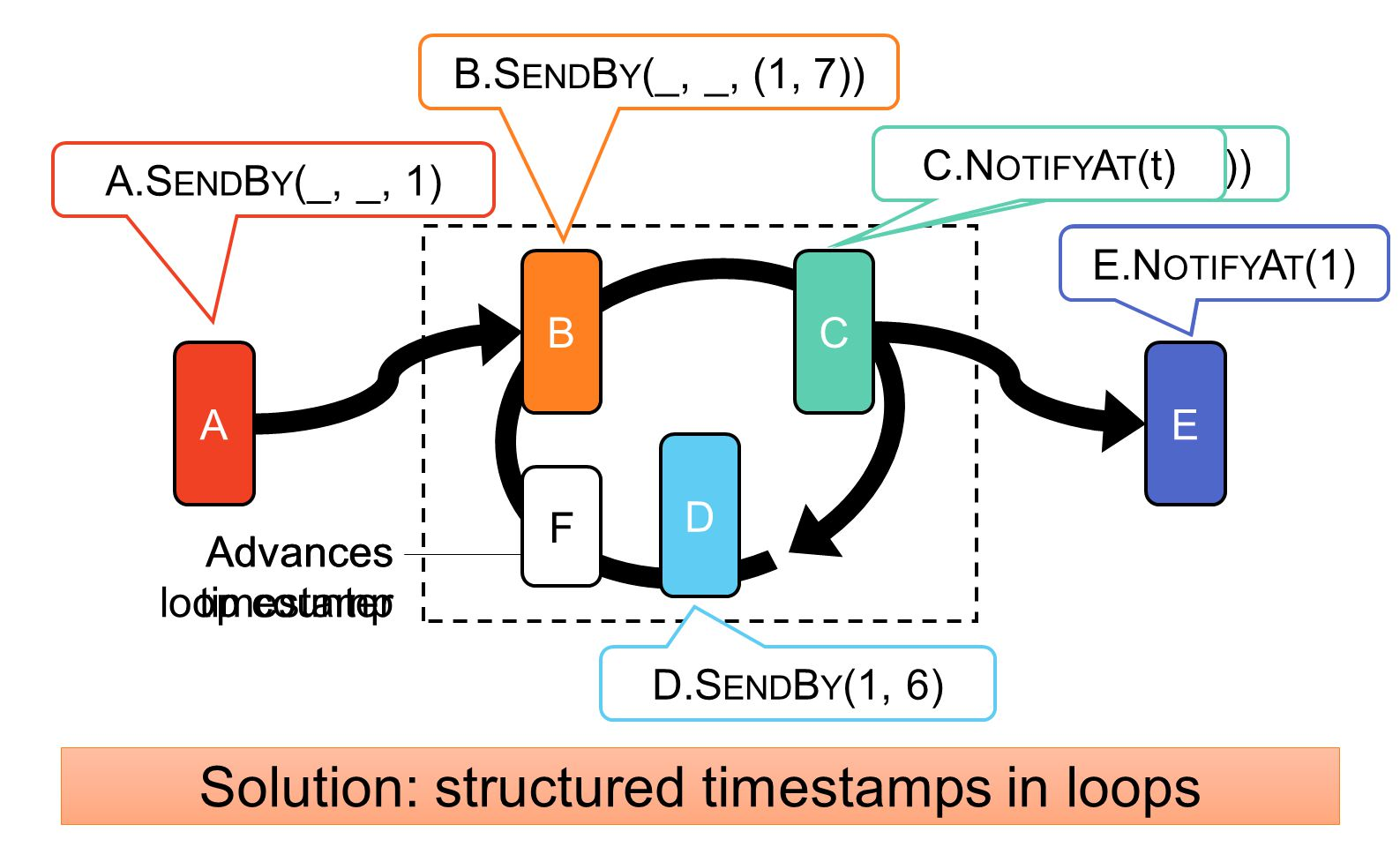 Solution: structured timestamps in loops
