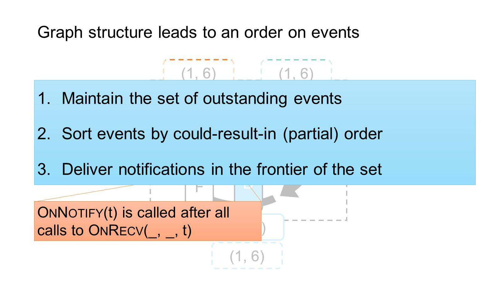 Graph structure leads to an order on events