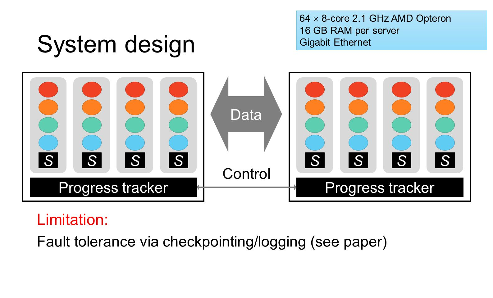 System design Limitation: Data S S S S S S S S Control