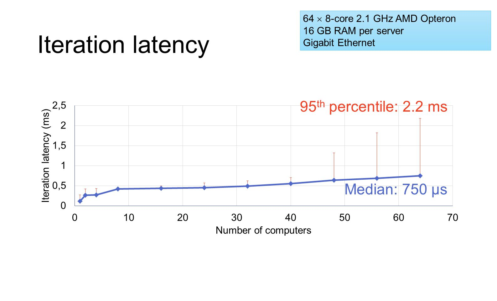 Iteration latency 95th percentile: 2.2 ms Median: 750 μs