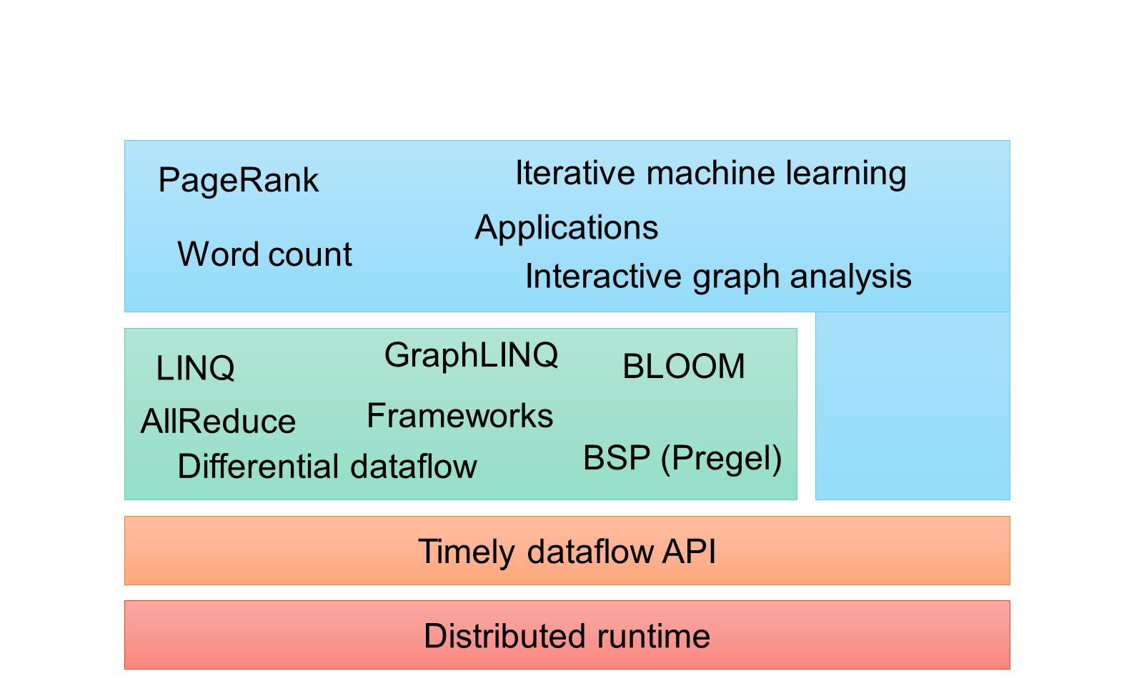 Applications Iterative machine learning. PageRank. Word count. Interactive graph analysis. GraphLINQ.