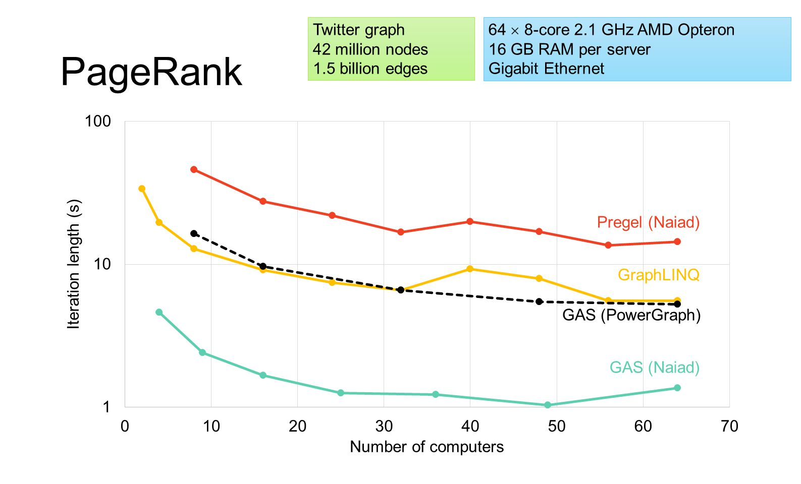 PageRank Twitter graph 42 million nodes 1.5 billion edges