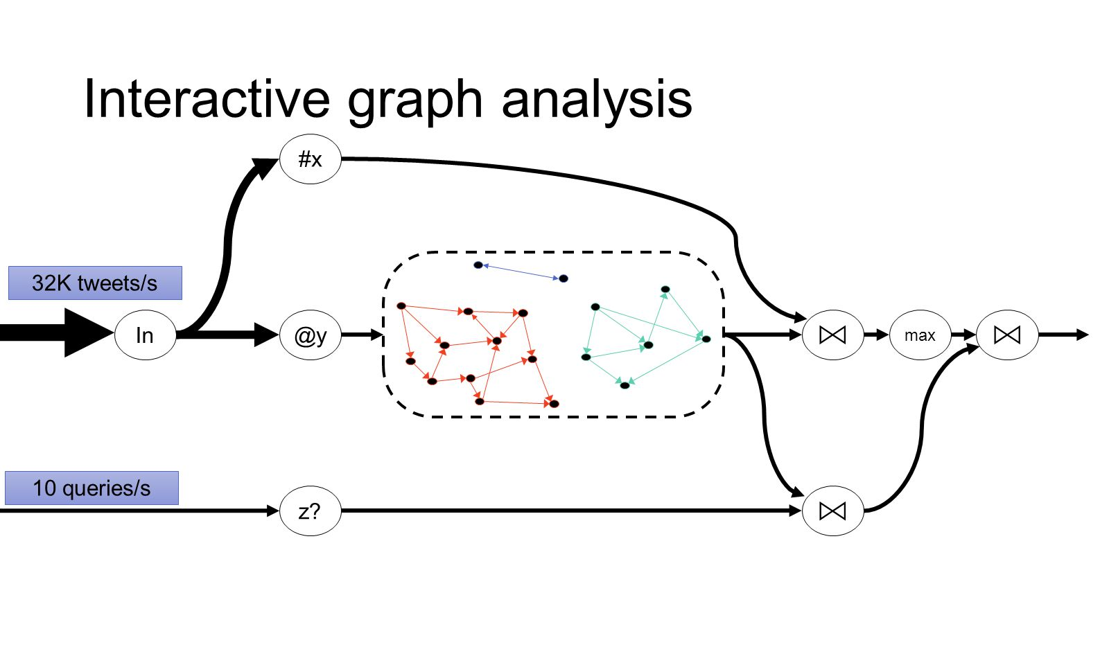 Interactive graph analysis
