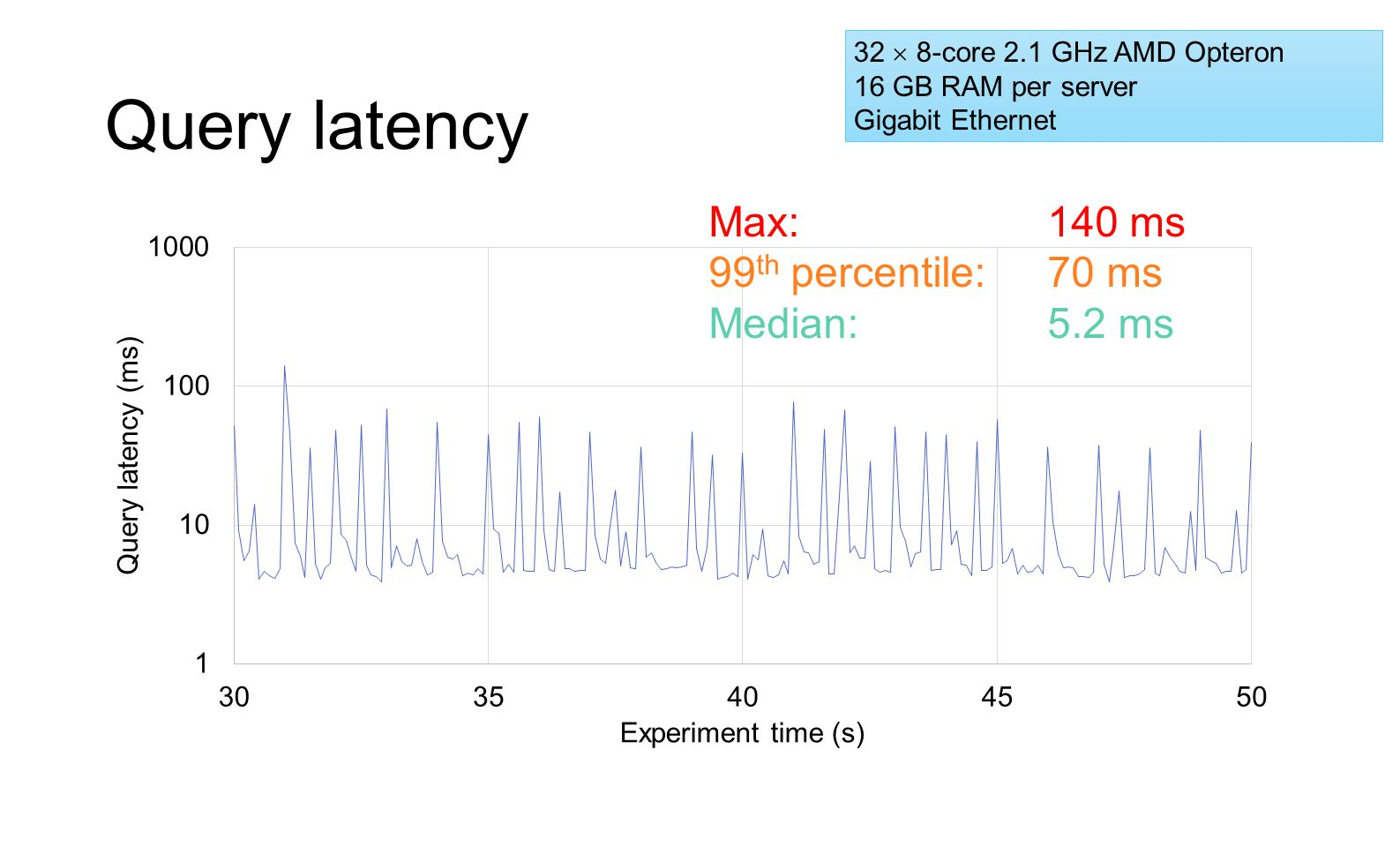 Query latency Max: 140 ms 99th percentile: 70 ms Median: 5.2 ms