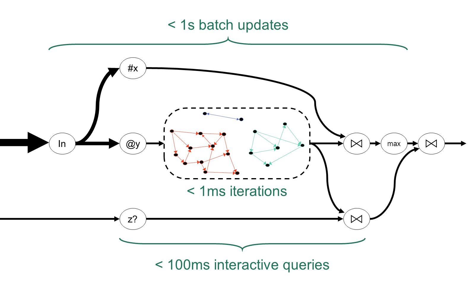 < 100ms interactive queries