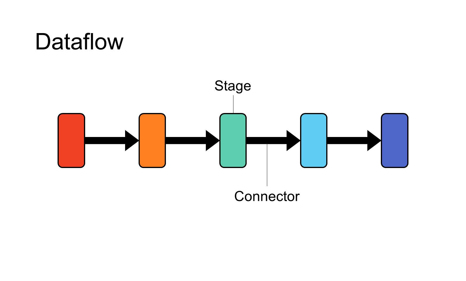 Dataflow Stage Connector