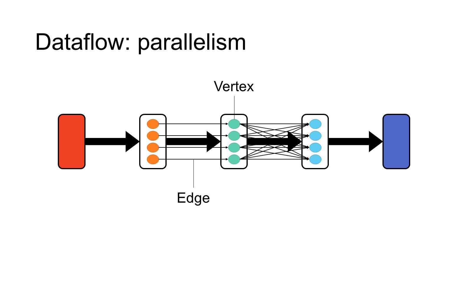Dataflow: parallelism