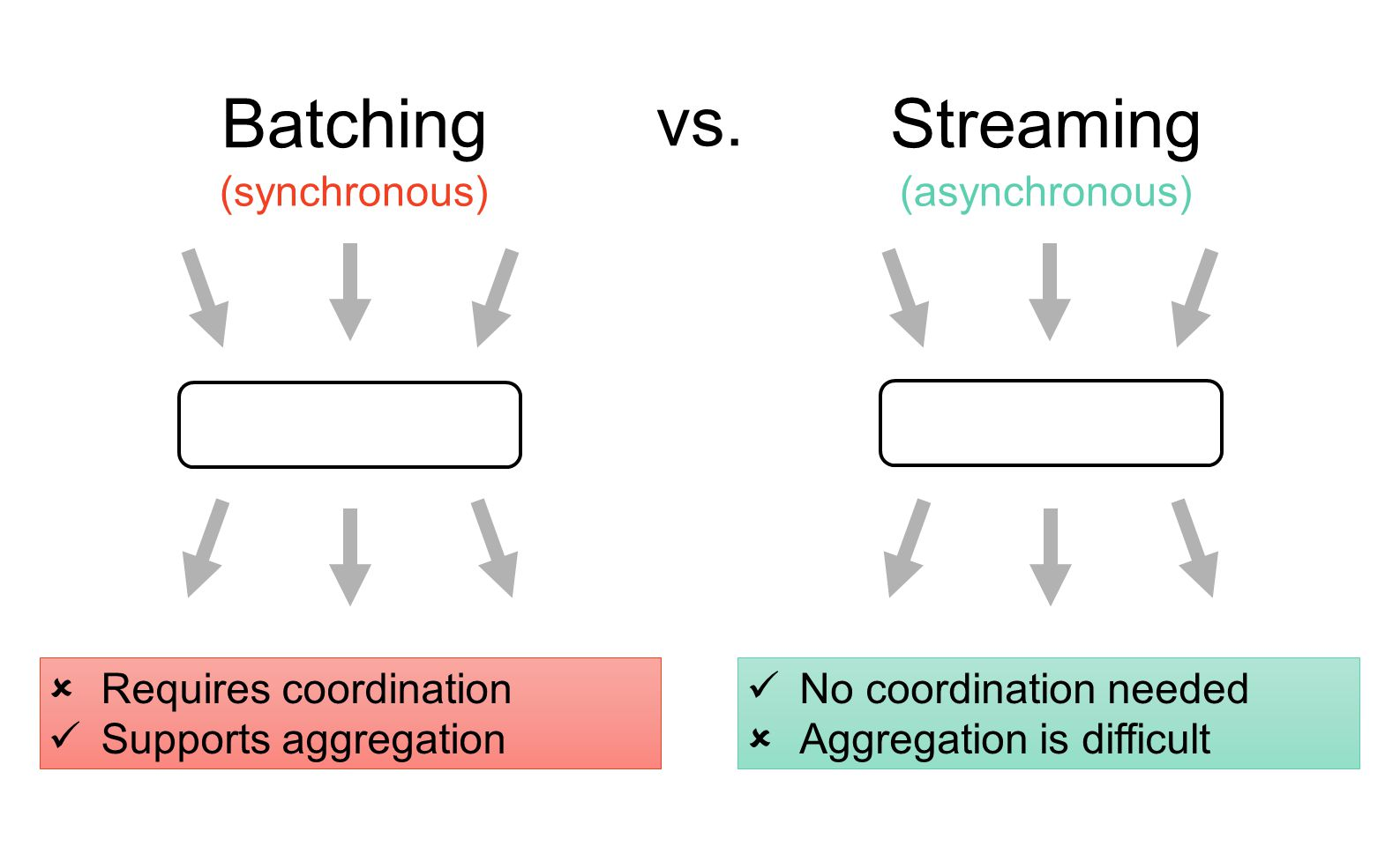Batching Streaming vs. (synchronous) (asynchronous)