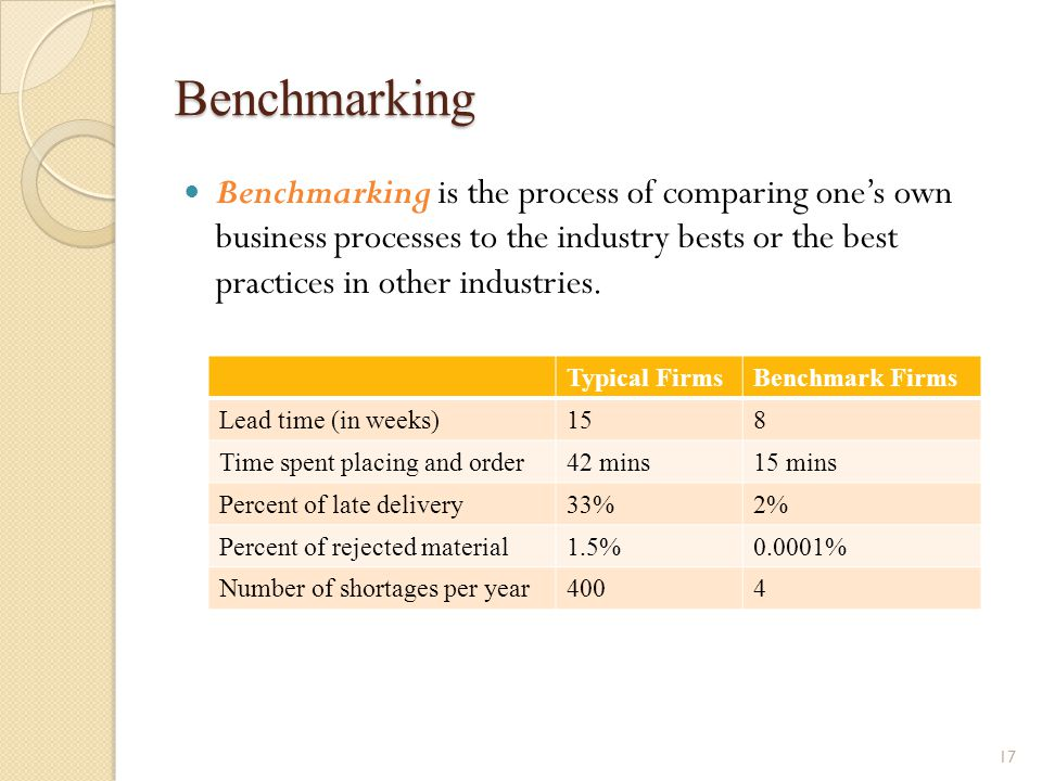Benchmarking Benchmarking is the process of comparing one's own business processes to the industry bests or the best practices in other industries.