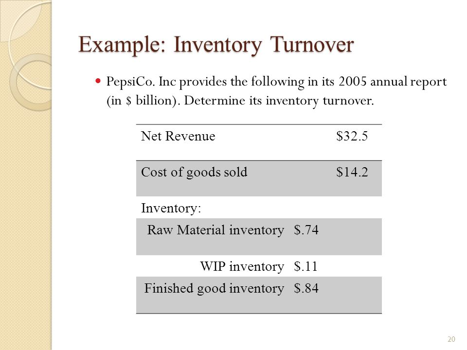 Example: Inventory Turnover