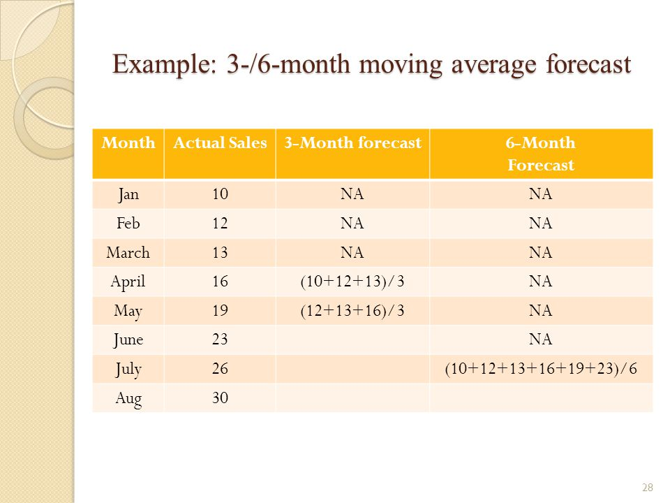 Example: 3-/6-month moving average forecast