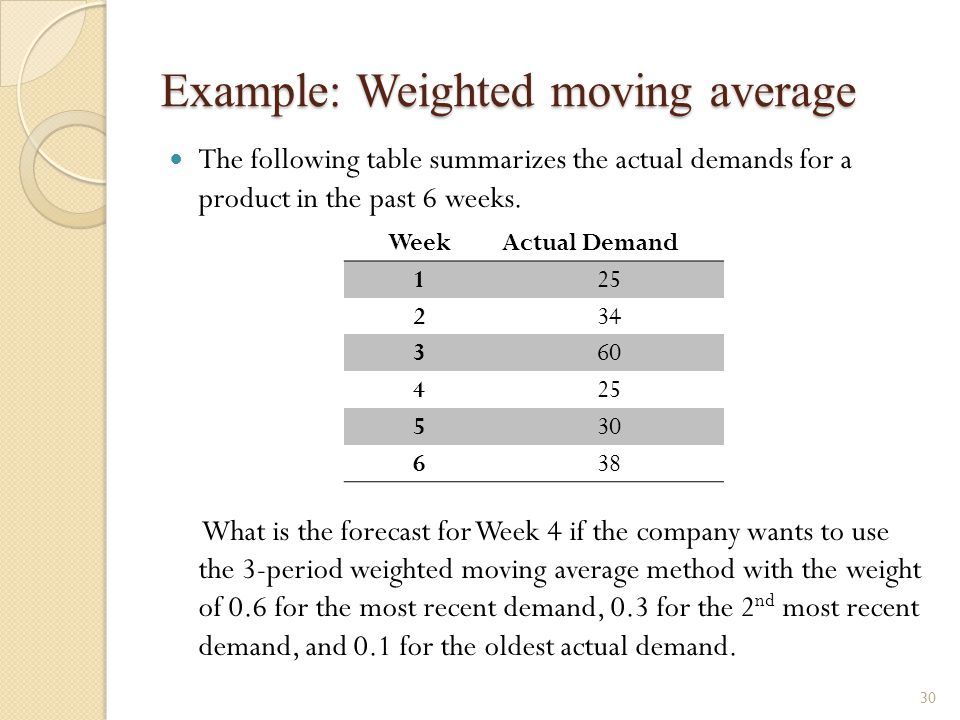 Example: Weighted moving average