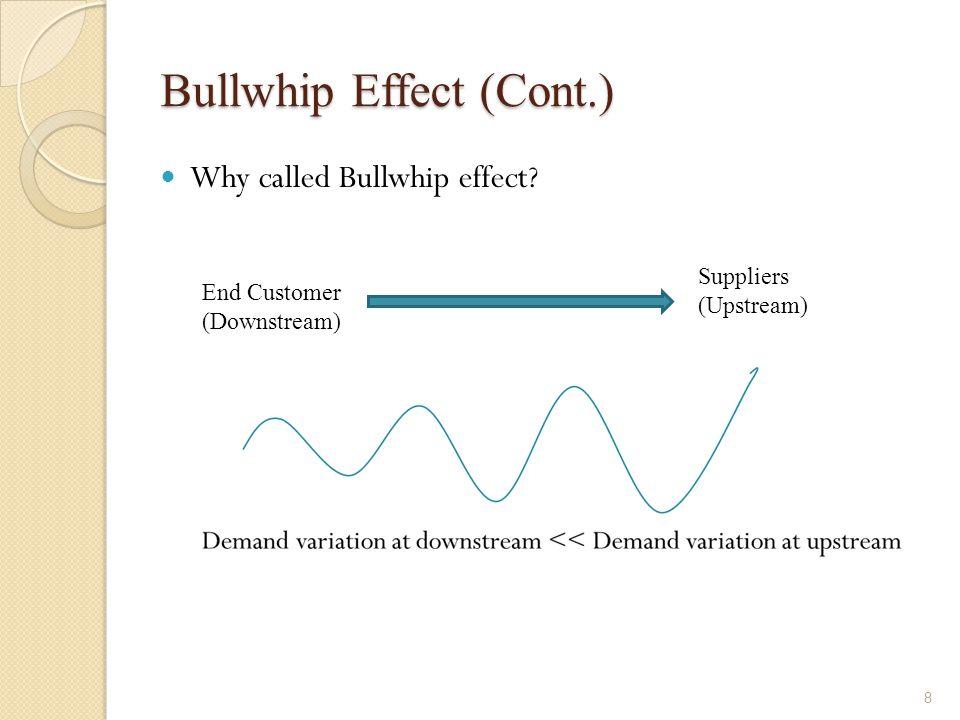 Bullwhip Effect (Cont.)