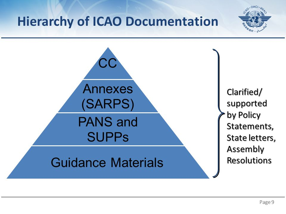Hierarchy of ICAO Documentation