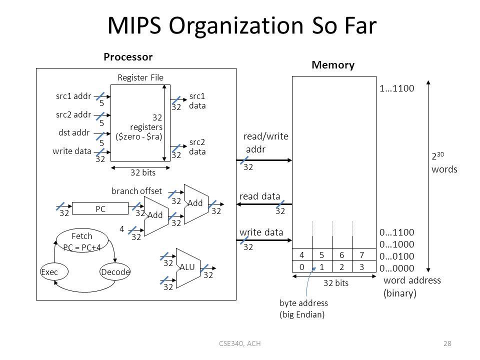 MIPS Organization So Far