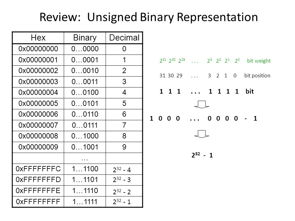 Review: Unsigned Binary Representation