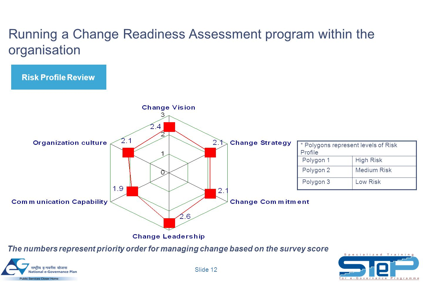 Running a Change Readiness Assessment program within the organisation
