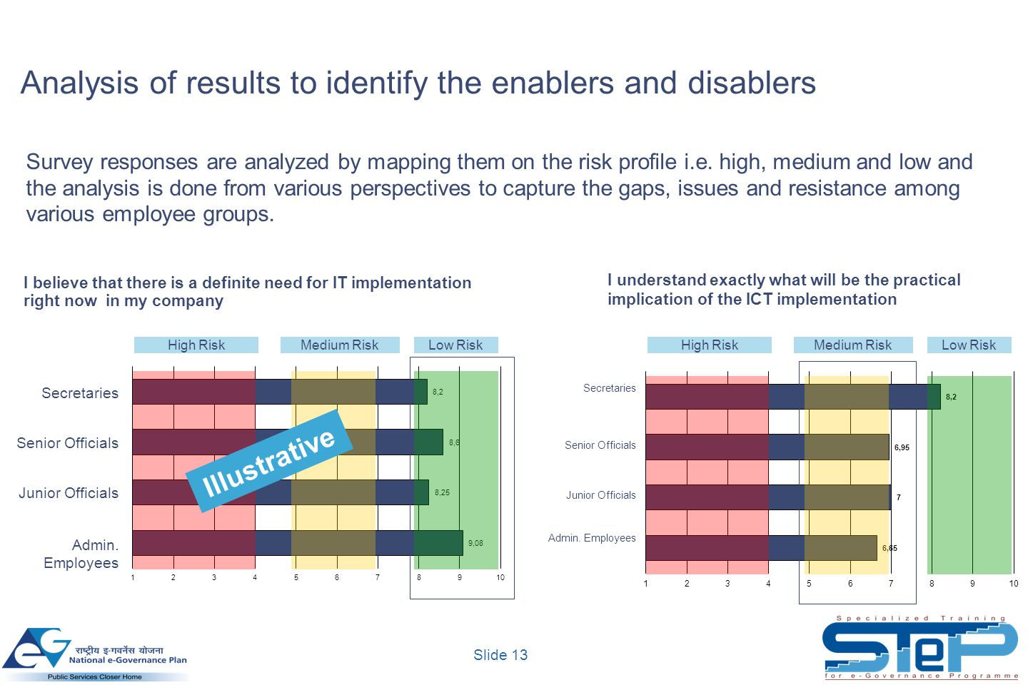 Analysis of results to identify the enablers and disablers