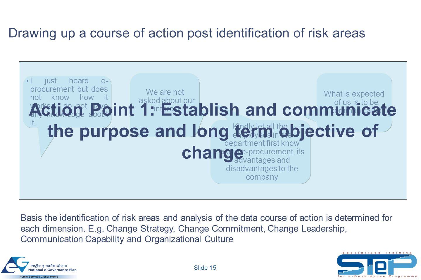 Drawing up a course of action post identification of risk areas