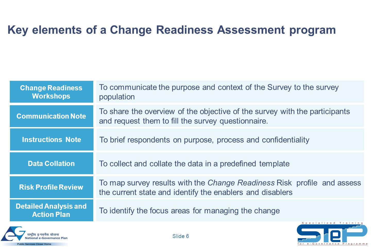 Key elements of a Change Readiness Assessment program