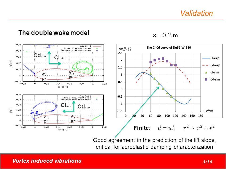 Validation The double wake model Cdmax Clmin Clmax Cdmax