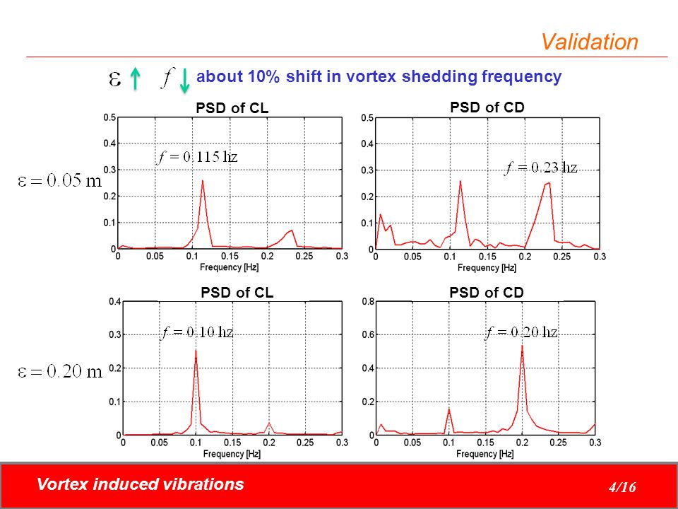 about 10% shift in vortex shedding frequency