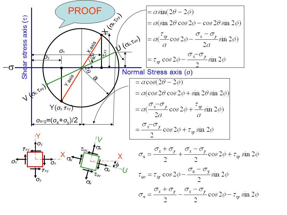 PROOF -s X (sx,txy) Shear stress axis (t) U (su,tuv) sx txy X sy