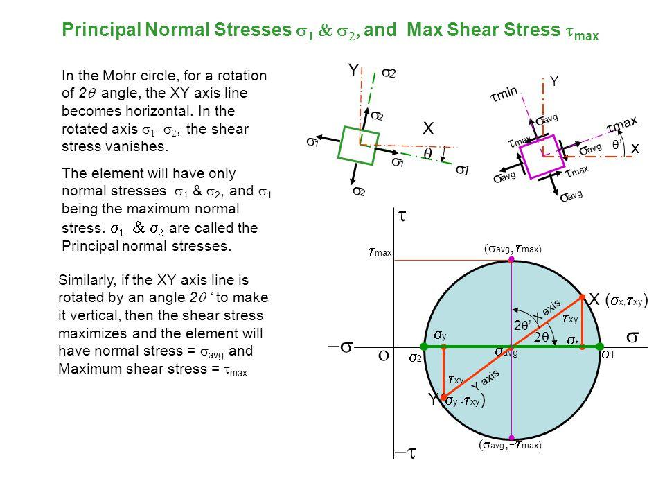 Principal Normal Stresses s1 & s2, and Max Shear Stress tmax