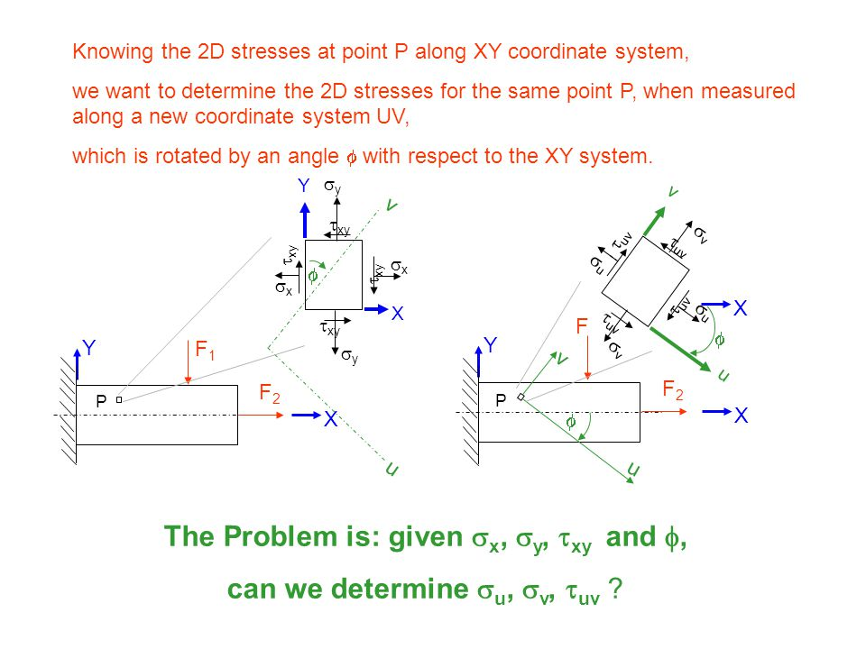 The Problem is: given sx, sy, txy and f,