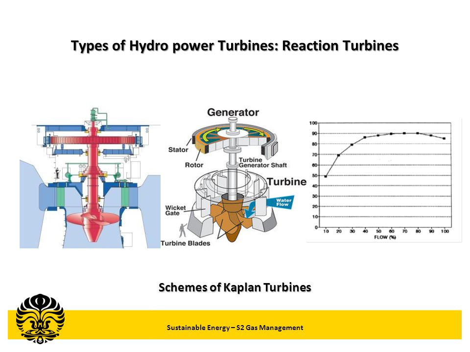 Types of Hydro power Turbines: Reaction Turbines