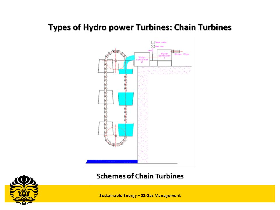 Types of Hydro power Turbines: Chain Turbines