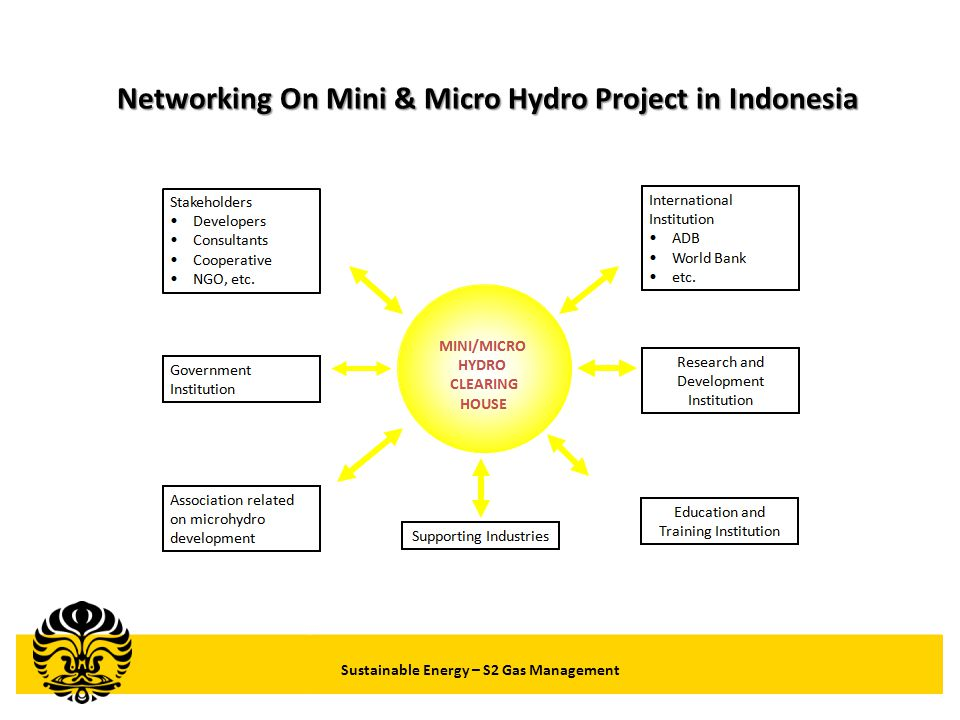 Networking On Mini & Micro Hydro Project in Indonesia